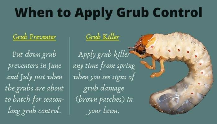 when to apply grub control